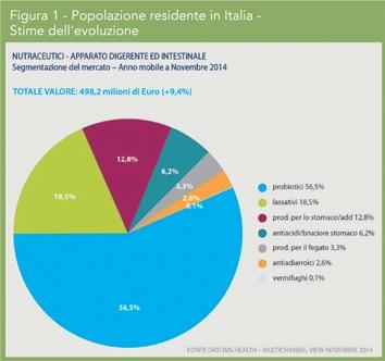 Fig1_Mercato